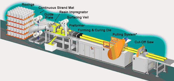 frp pultrusion process
